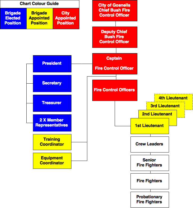 Brigade-Structure-Flow-Chart2